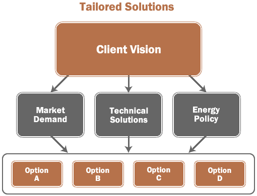 Energy Consulting Chart