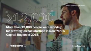 More than 12,000 people were working for privately owned startups in New York's Capital Region in 2016.
