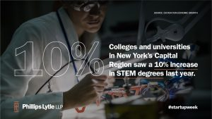 Colleges and universities in New York's Capital Region saw a 10% increase in STEM degrees last year.