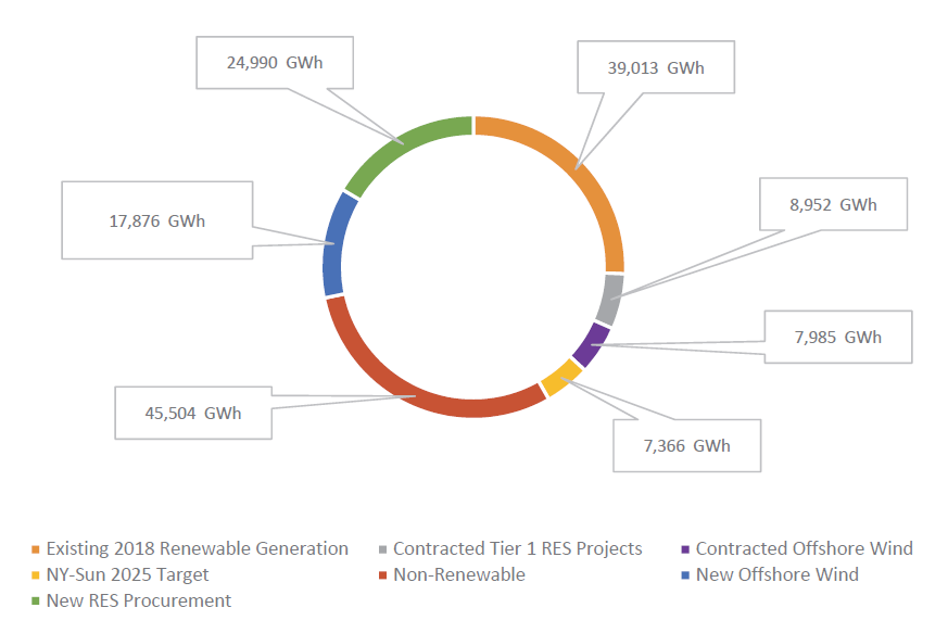 six primary renewable energy categories